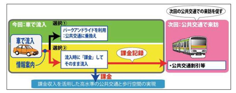 鎌倉ロードプライシングのイメージ